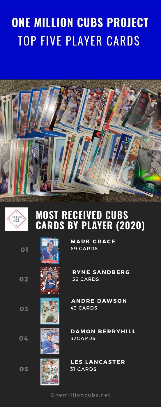 The Cubs Baseball Card Hits Keep Coming