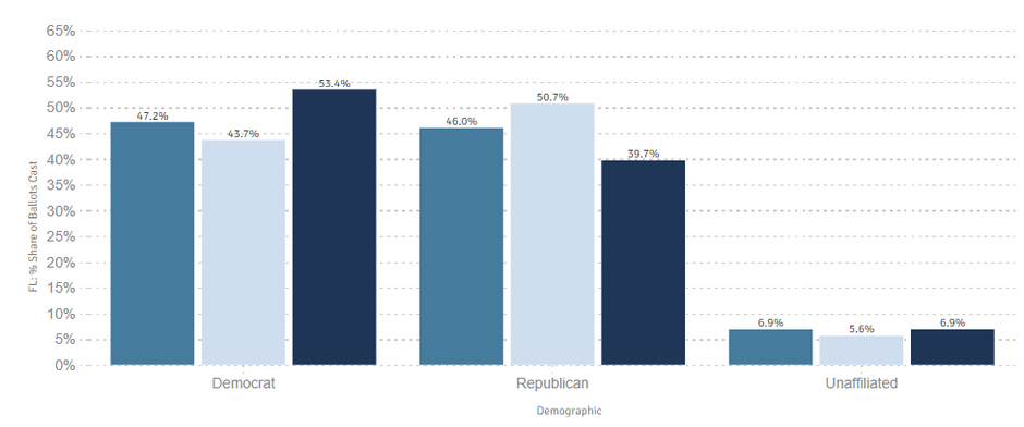 Democrats Appear to Be in Trouble in the Sun Belt According to Early Voting Statistics