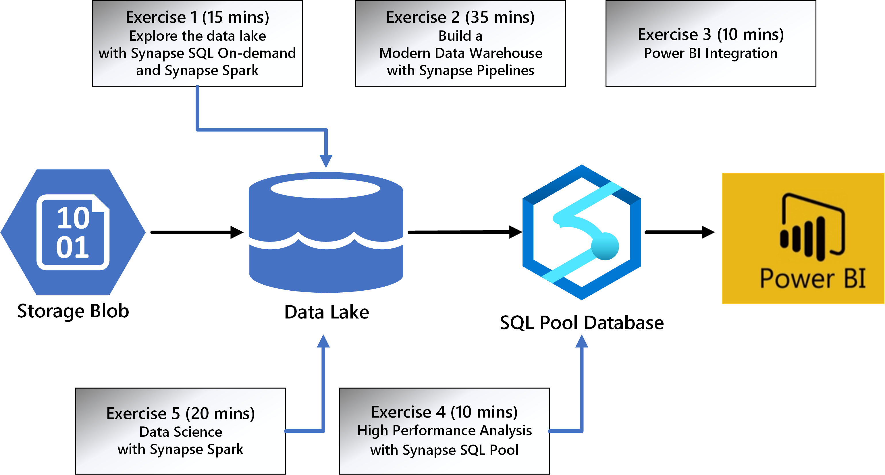 Azure Synapse Analytics in a Day