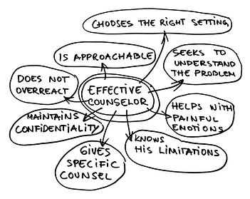 9170479bigstock-effective-counselor-map-