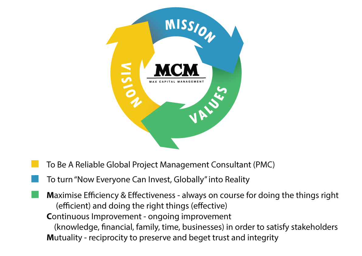 The vision, mission and values of mcm (max capital management)