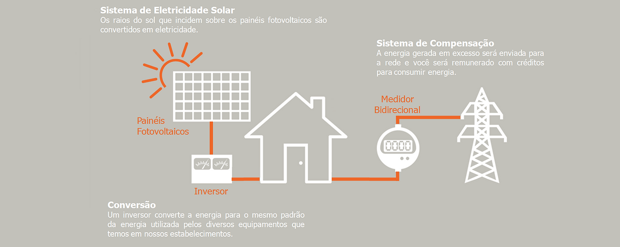solares,energia,fotovoltaica,eletricidade, solar,sete,lagoas, aquecimento,agua,energia, ,belo,horizonte
