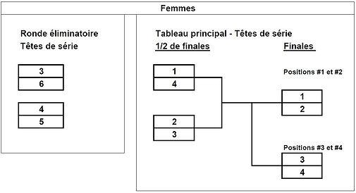 Femmes_Ronde_eliminatoire_et_tournoi_Tem