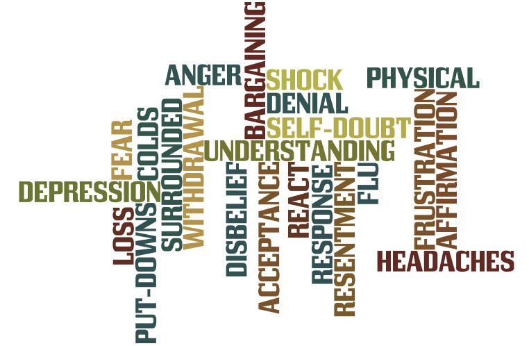 word cloud of feelings after being laid off