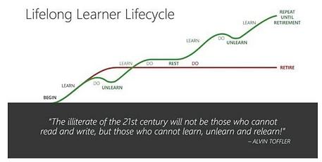 Lifelong Learner Lifecycle (1).PNG