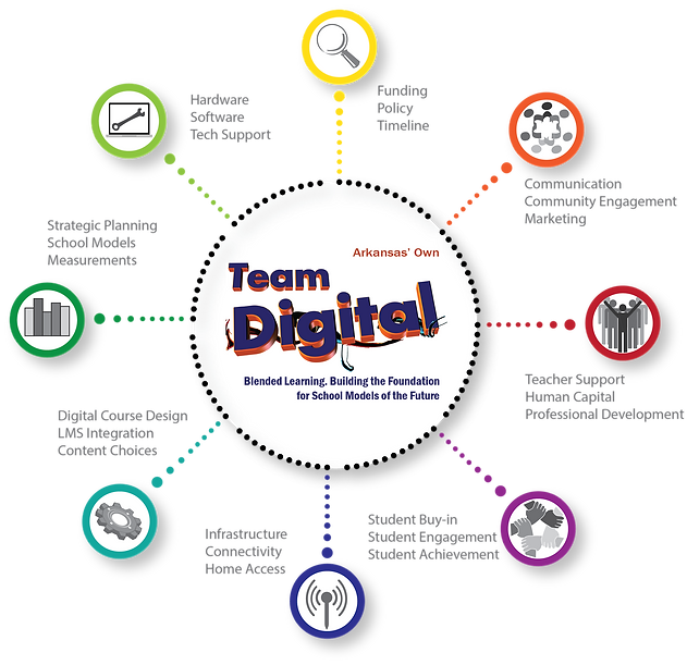 Guidance Areas for Team Digital