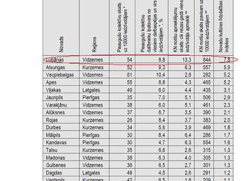 Lubānas novada kultūras līdzdalības indekss- augstākais Latvijā!