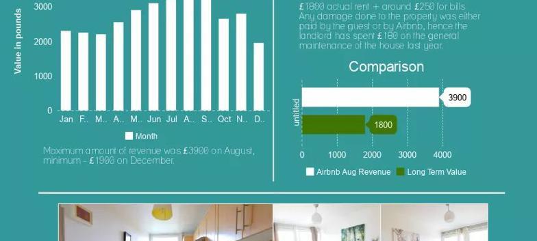 London SW11 - Chelsea - Investment Statistics