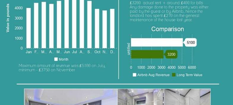 London W1 - Mayfair - Investment Statistics