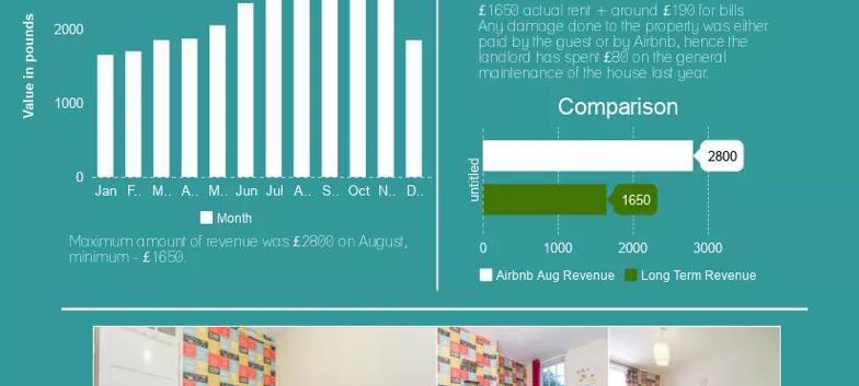 London NW1 - Camden - Investment statistics