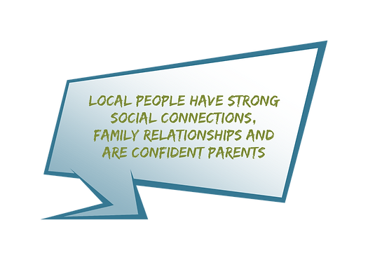 Local people have strong social connections family relationships and are confident parents