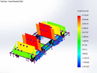 CFD - FEA analiz yöntemleri, mukavemet analiz ve hesaplamaları