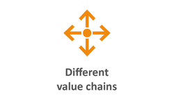 Different value chains orange