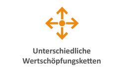 Wertschöpfungsketten_orange
