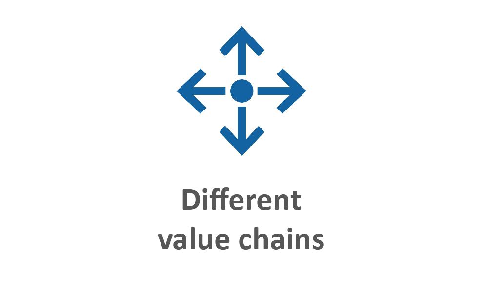 Different value chains blau