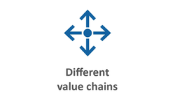 Different value chains blau