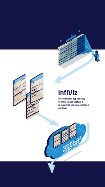 How InfiViz- the flagship Infilect product, works
