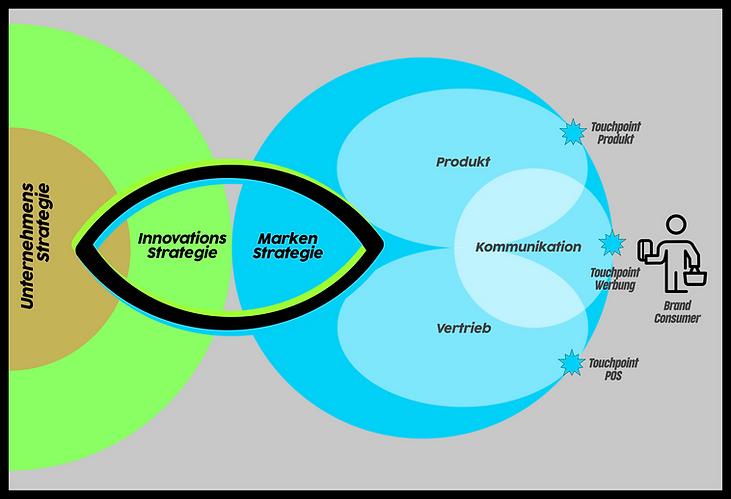 Grafik Schnittstelle Innovationsstraegie und Markenstrategie