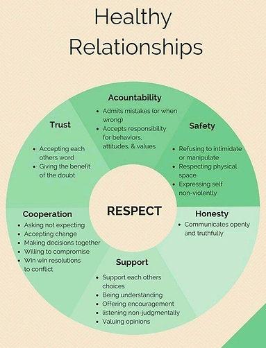 Healthy Relationships Chart.jpg