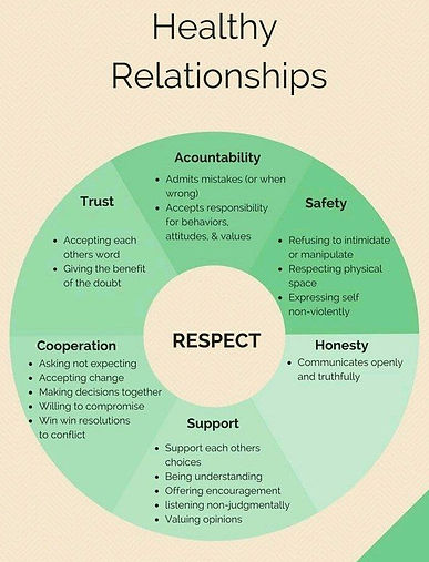 Healthy Relationships Chart.jpg