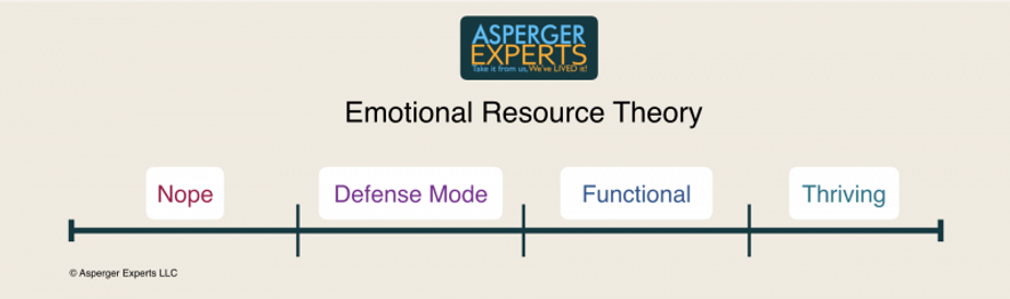 emotional resource theory.png