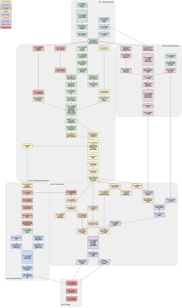 Copy of Final Dependency Chart (1).png
