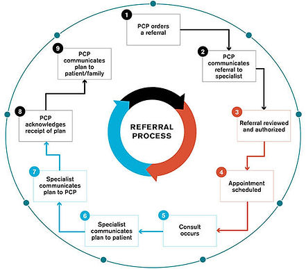 referral process.jpg