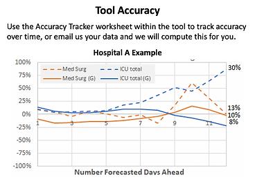 Tool Accuracy