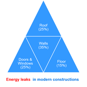 A crash course in designing an energy-efficient building