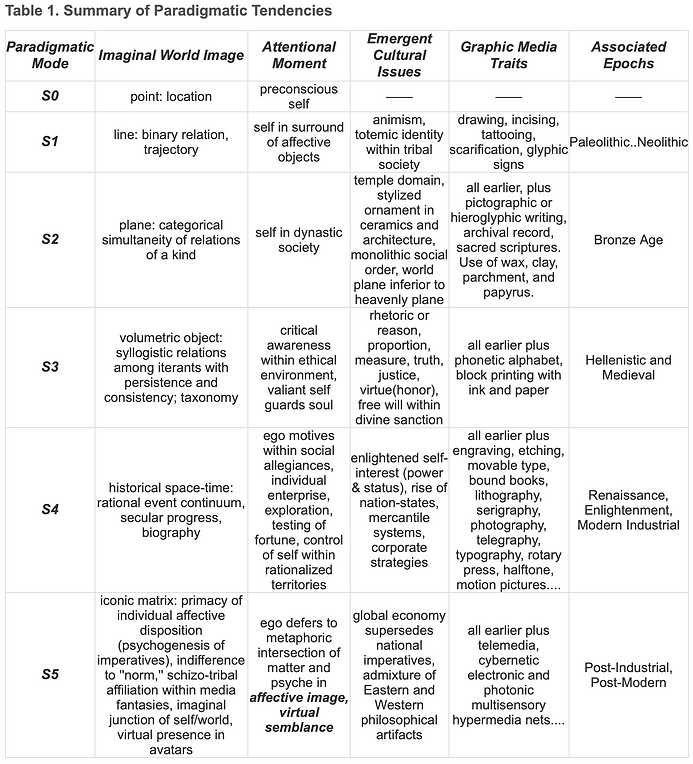 summary_paradigmatic_table.png