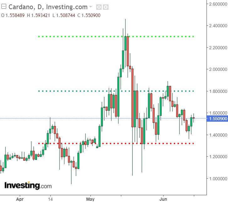Cardano ADA Key Price Levels