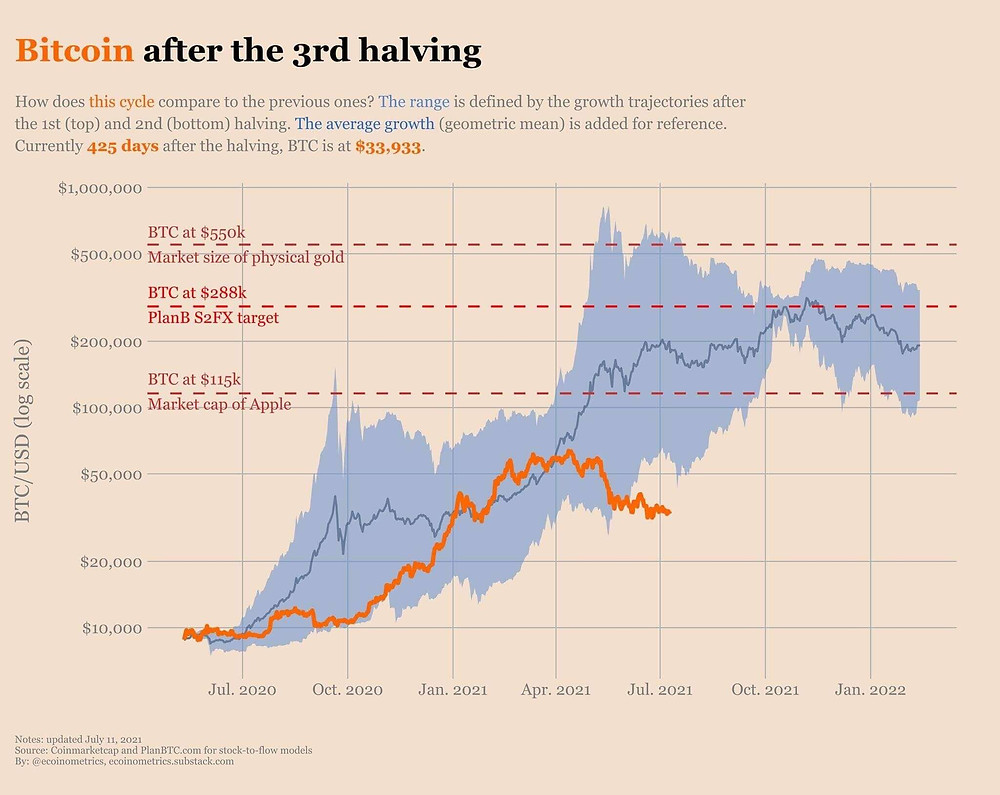 Bitcoins's recent price correction below the first two halvings. Source: Ecoinometrics.