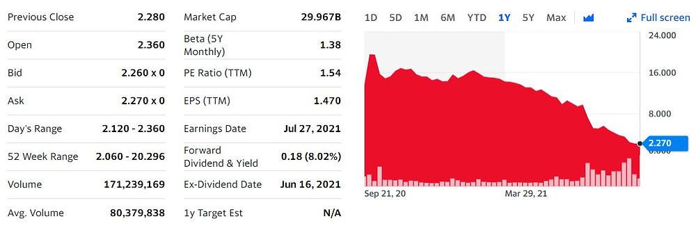 Evergrande 1 year market data