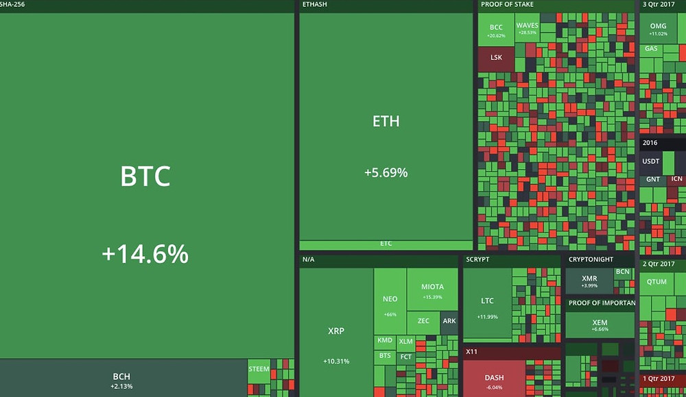 Crypto assets heat map showing daily ups and downs