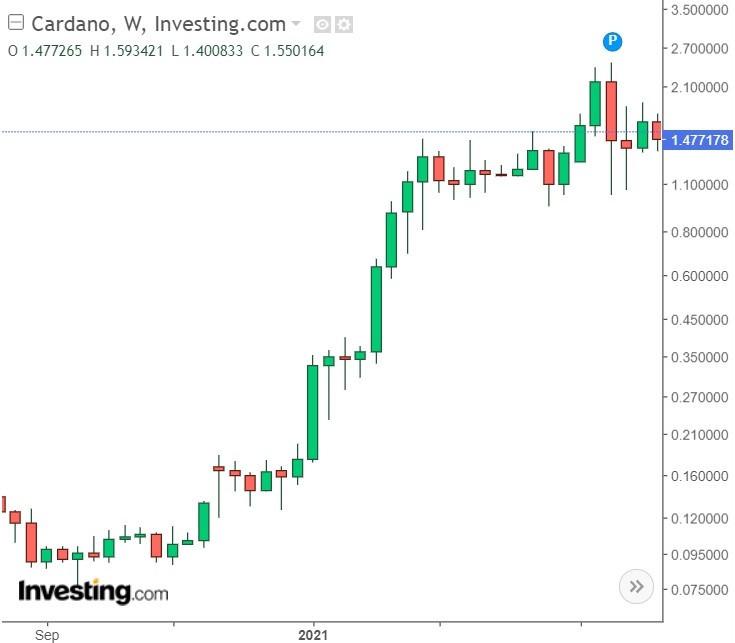 Cardano ADA Weekly Chart