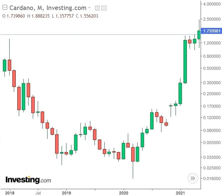 Cardano ADA Monthly Chart
