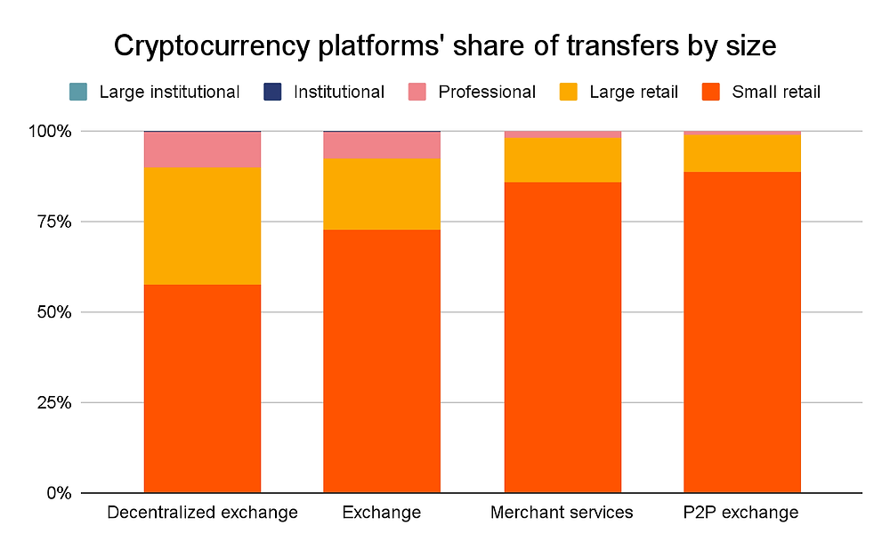 Size or transfers by Crypto platform