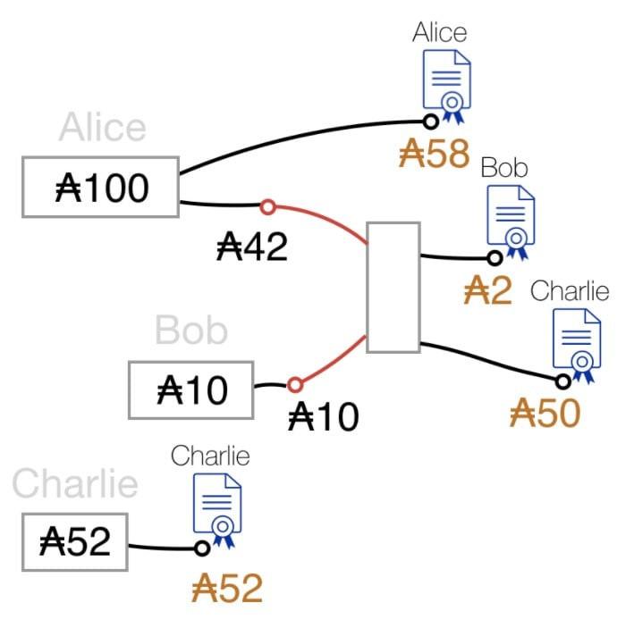 Cardano ADA UTXO Example