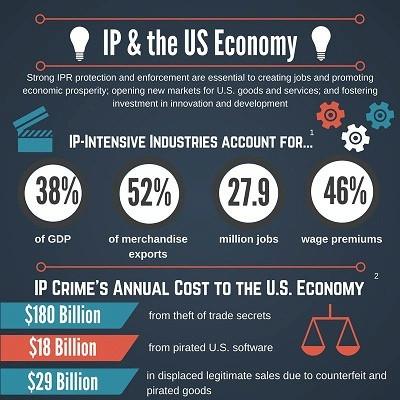 Intellectual Property - Maximise tax benefits strategies