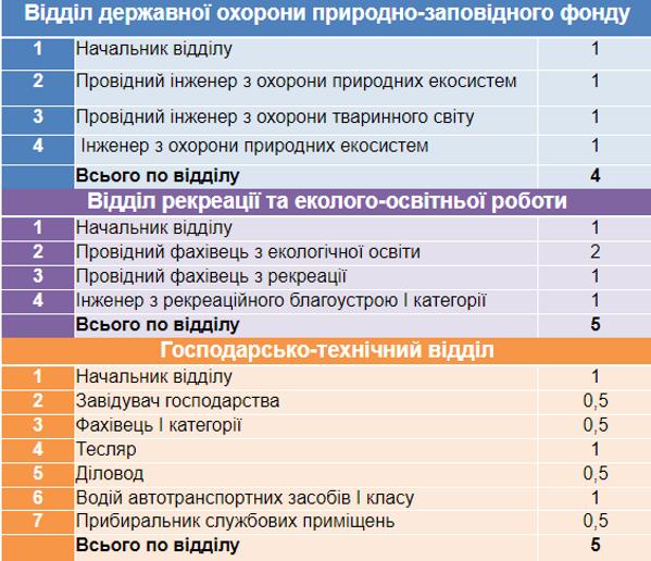 Кількість штатних посад2.png