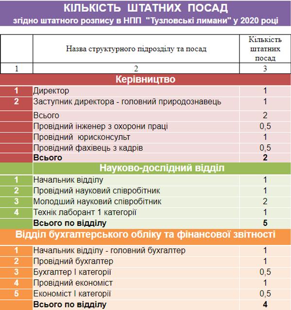 Кількість штатних посад1.png
