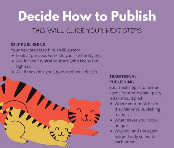 Decide Publishing Method.png