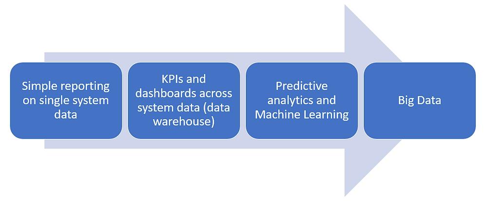 A maturity model for BI and Big data/ML