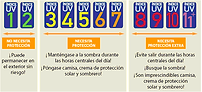 INDICE DE RADIACION SOLAR EN ECUADOR