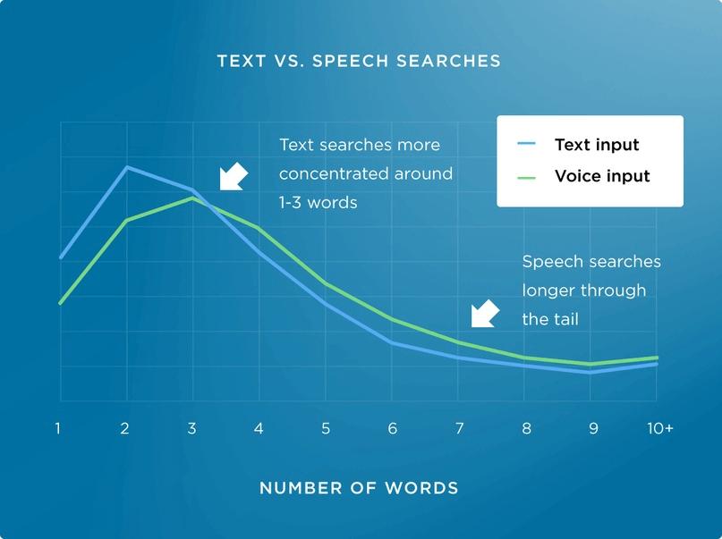 text vs speech searches - seo 2020
