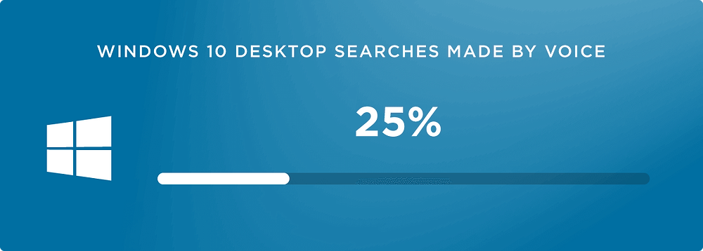 windows 10 desktop searches made by voice - seo 2020