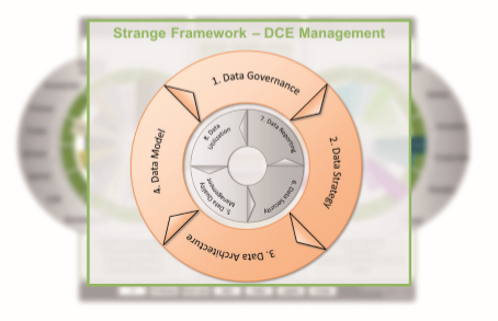 Qualitativ fundiertes Datenmanagement