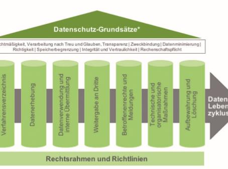 Risikoadjustiertes Datenschutz-Management-System