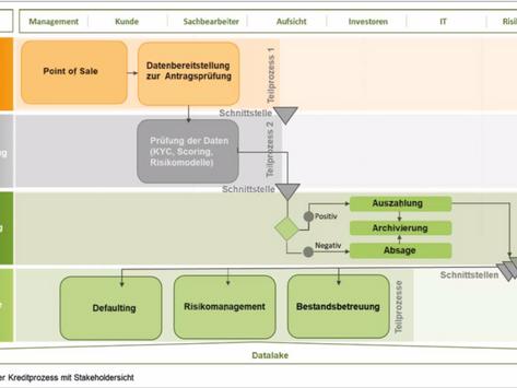 Digitale Prozesstransformation by itself