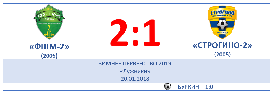 "1 ТУР: ""ФШМ-2""(г) 1:2"